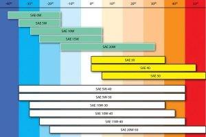 Классификация автомобильных масел по SAE