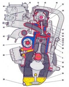 Система смазки двигателя Ваз 2109