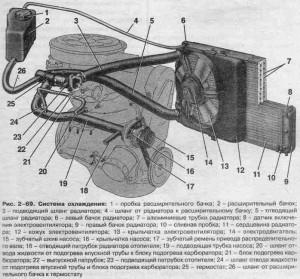 Система охлаждения Ваз 2109