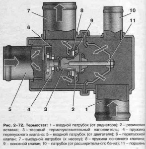Принцип работы термостата Ваз 2109