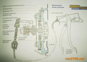 Механический привод сцепления Ваз 2109