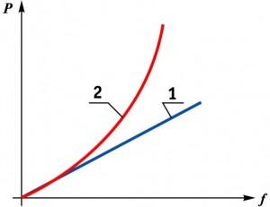 Зависимость сжатия пружины Ваз 2109 от нагрузки