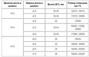 Таблица литых дисков для Ваз 2109