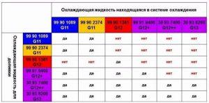 таблица совместимости антифризов